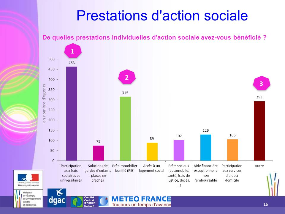 Prestations d action sociale