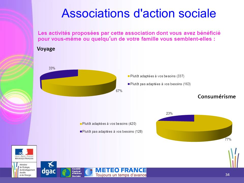 Associations d action sociale ARAMIS