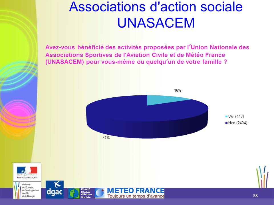 Associations d action sociale UNASACEM