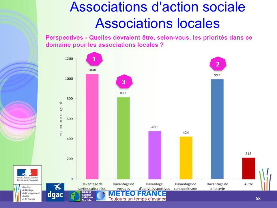 Associations d action sociale Associations locales