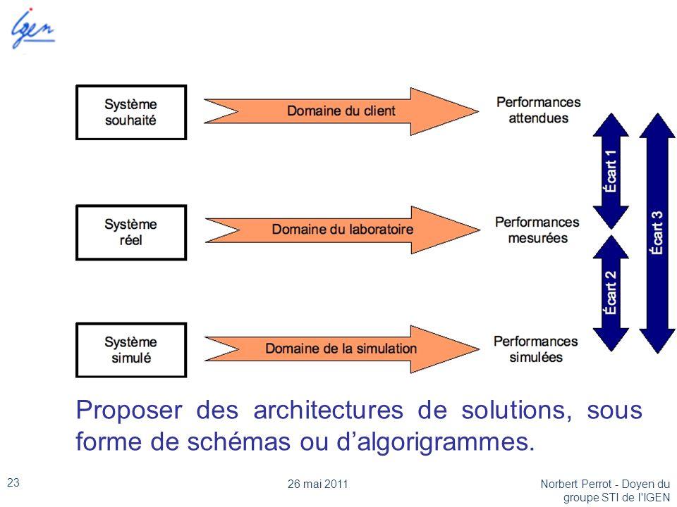 Proposer des architectures de solutions, sous forme de schémas ou d'algorigrammes.