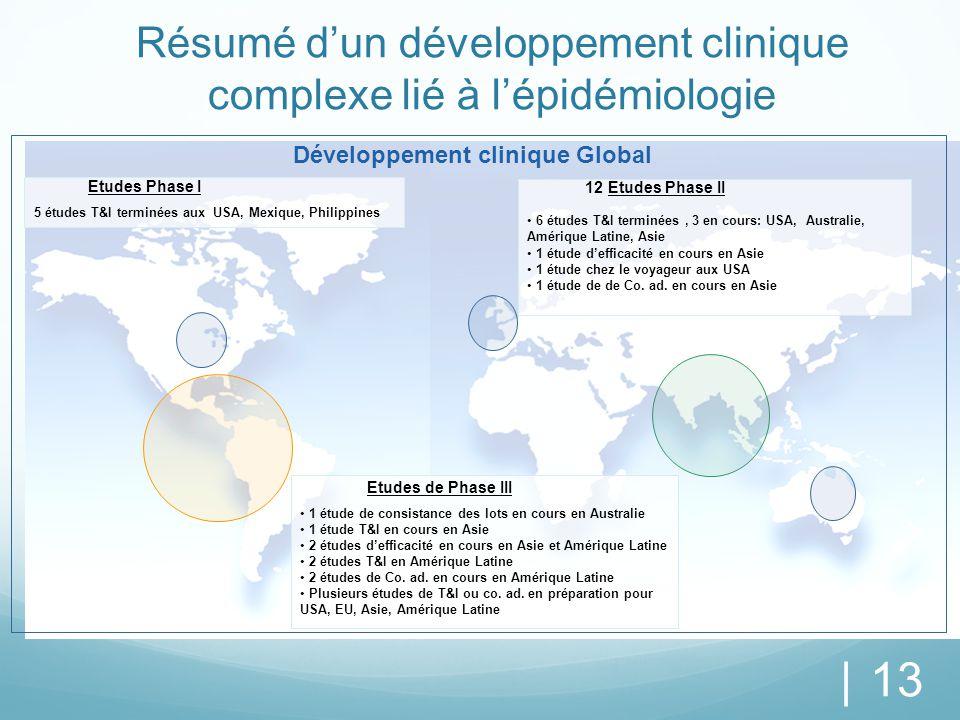 Résumé d'un développement clinique complexe lié à l'épidémiologie
