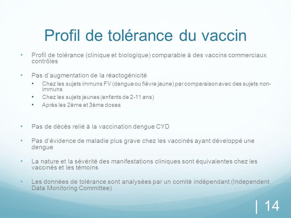 Profil de tolérance du vaccin