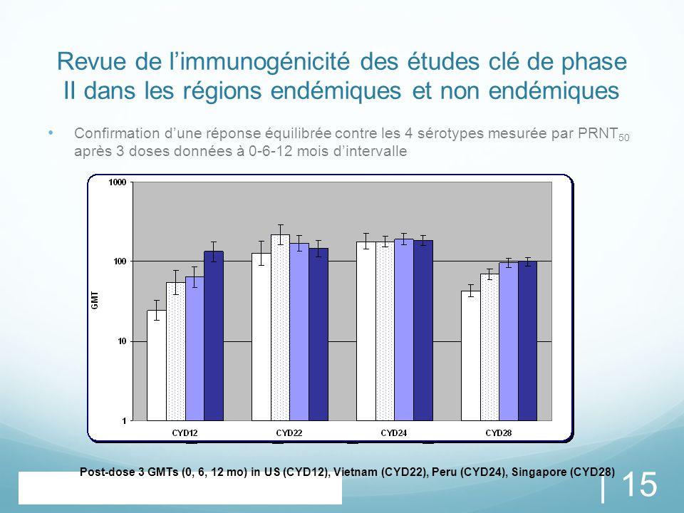 Revue de l'immunogénicité des études clé de phase II dans les régions endémiques et non endémiques