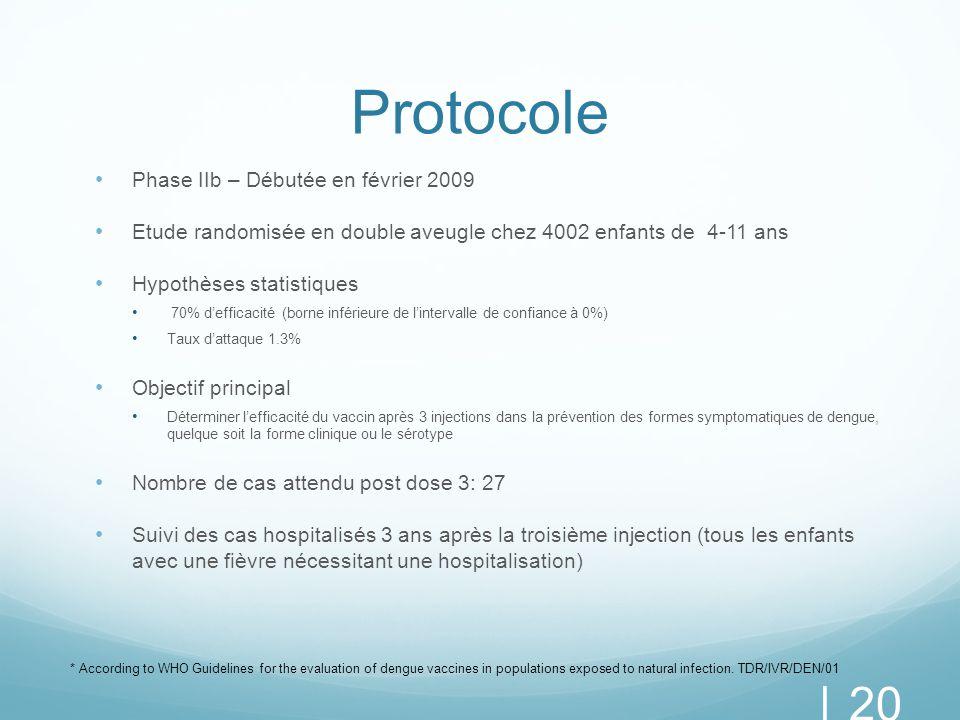 Protocole Phase IIb – Débutée en février 2009