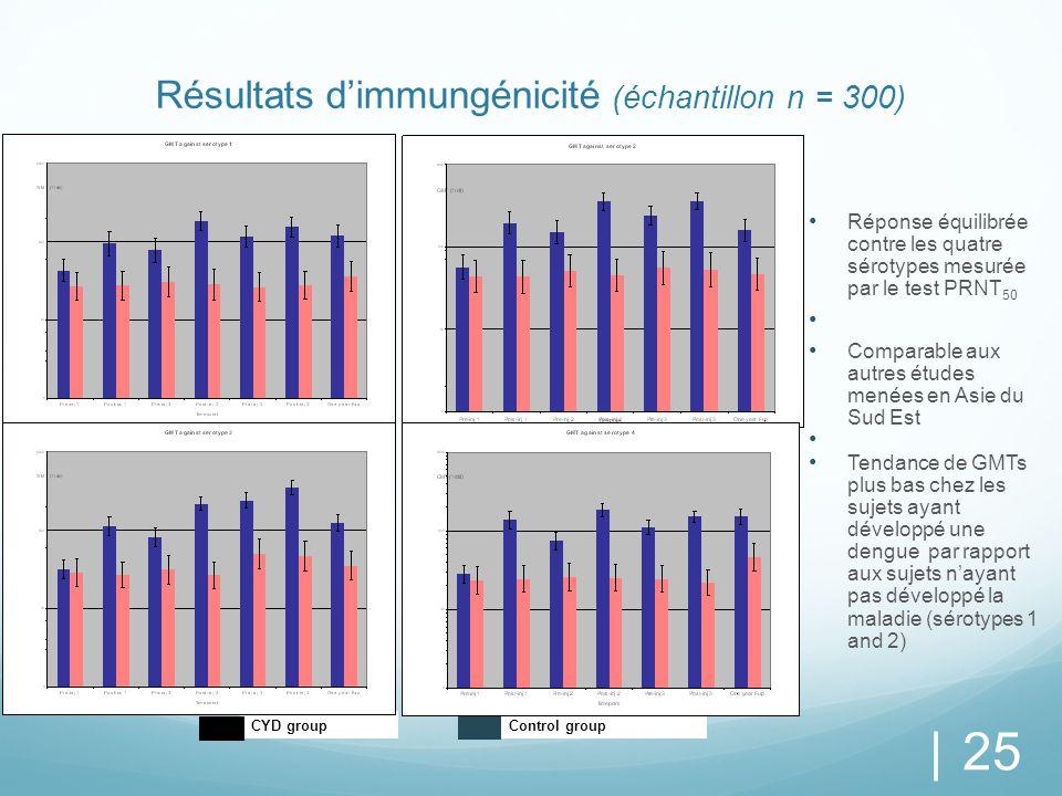 Résultats d'immungénicité (échantillon n = 300)
