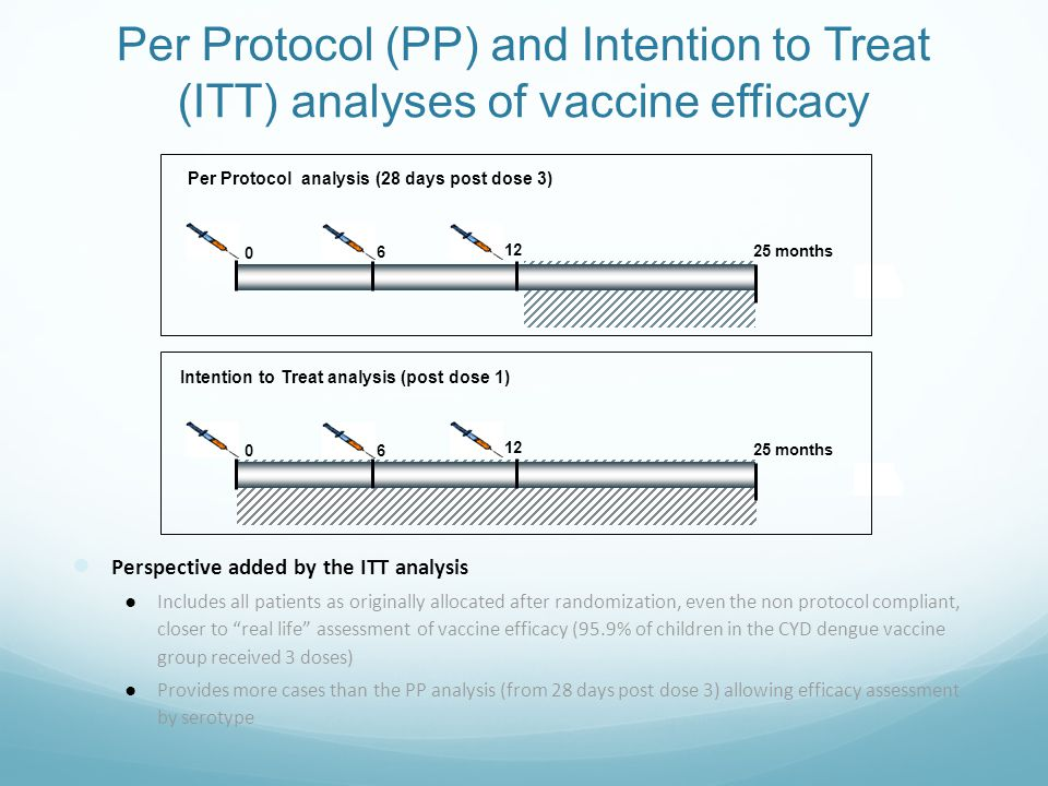 Per Protocol (PP) and Intention to Treat (ITT) analyses of vaccine efficacy