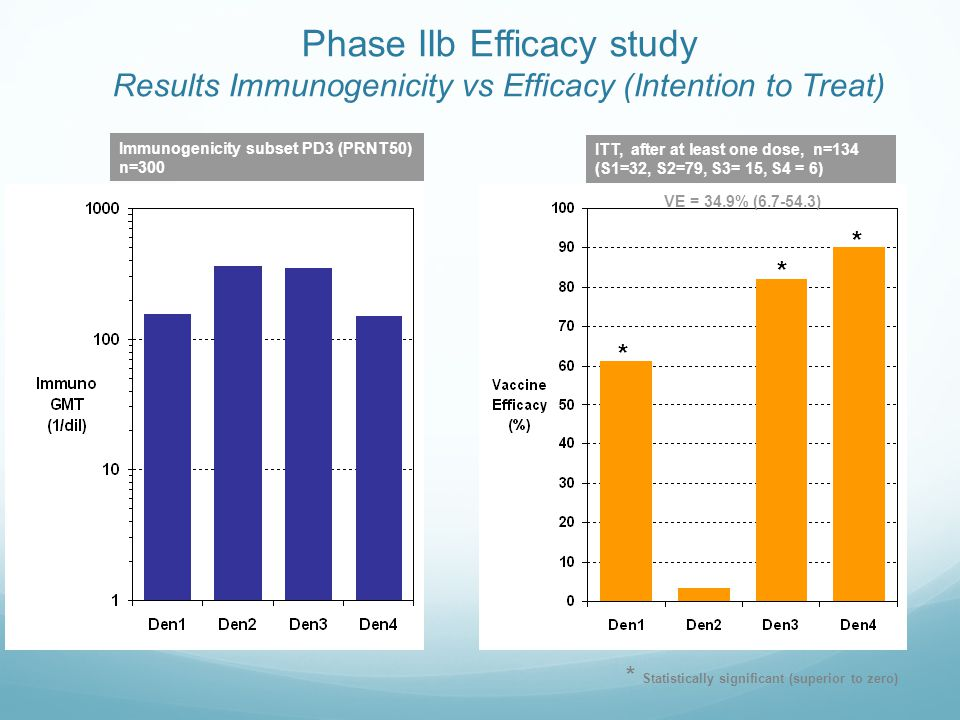 Phase IIb Efficacy study Results Immunogenicity vs Efficacy (Intention to Treat)