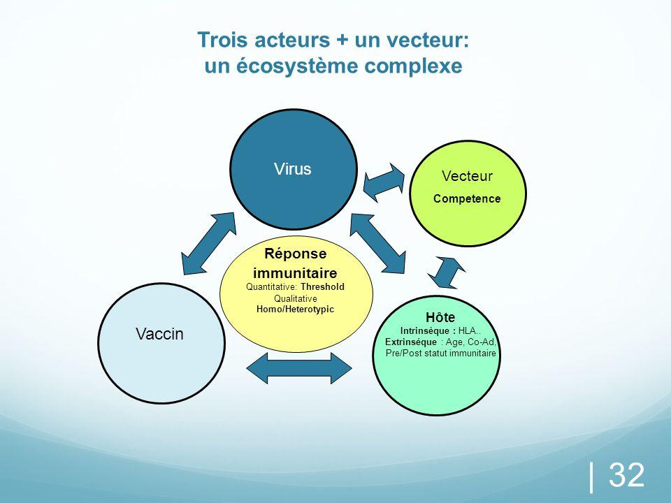Trois acteurs + un vecteur: un écosystème complexe
