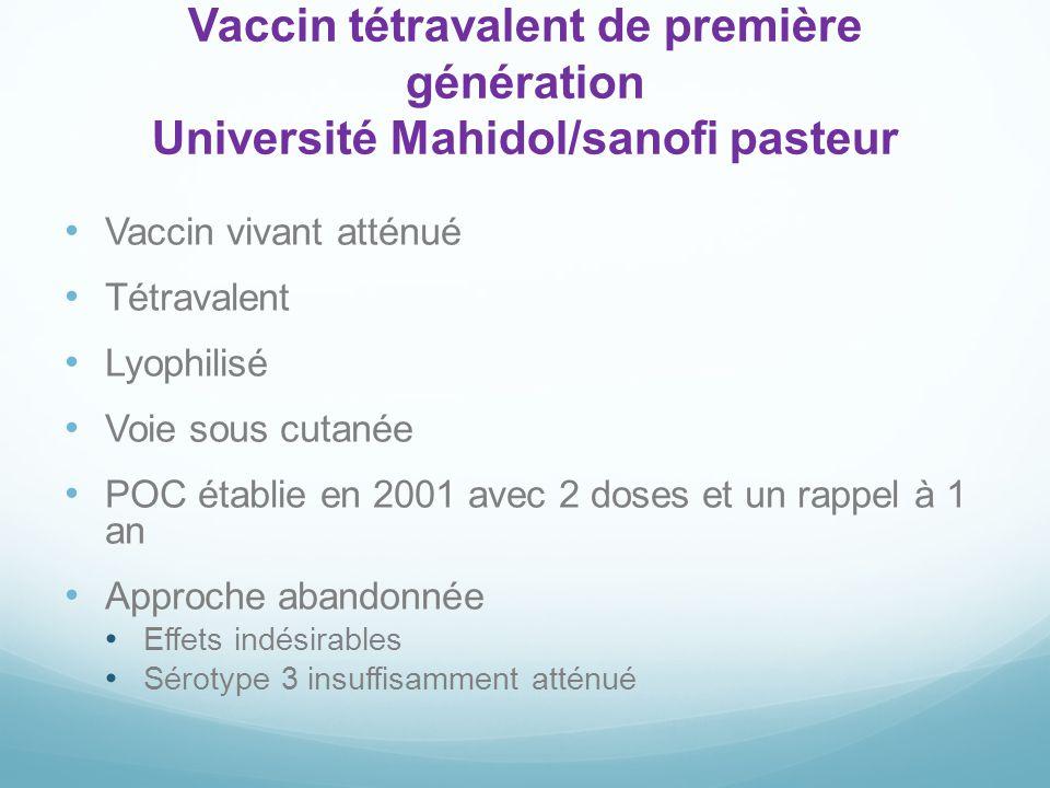 Vaccin tétravalent de première génération Université Mahidol/sanofi pasteur