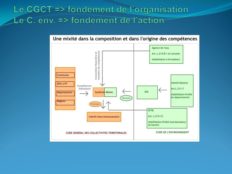 Le CGCT => fondement de l'organisation Le C. env