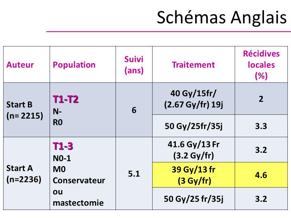 Schémas Anglais T1-T2 T1-3 Auteur Population Suivi (ans) Traitement