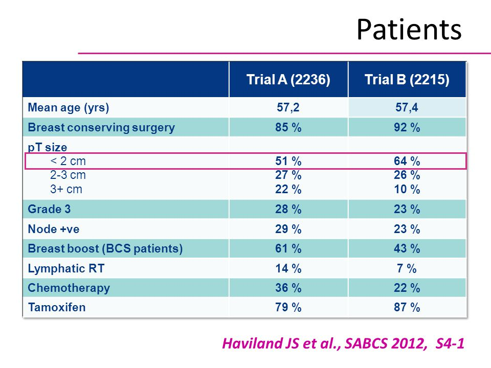 Patients Haviland JS et al., SABCS 2012, S4-1 Trial A (2236)
