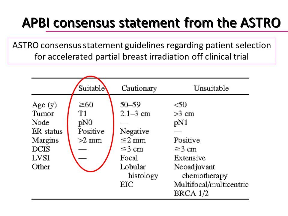 APBI consensus statement from the ASTRO
