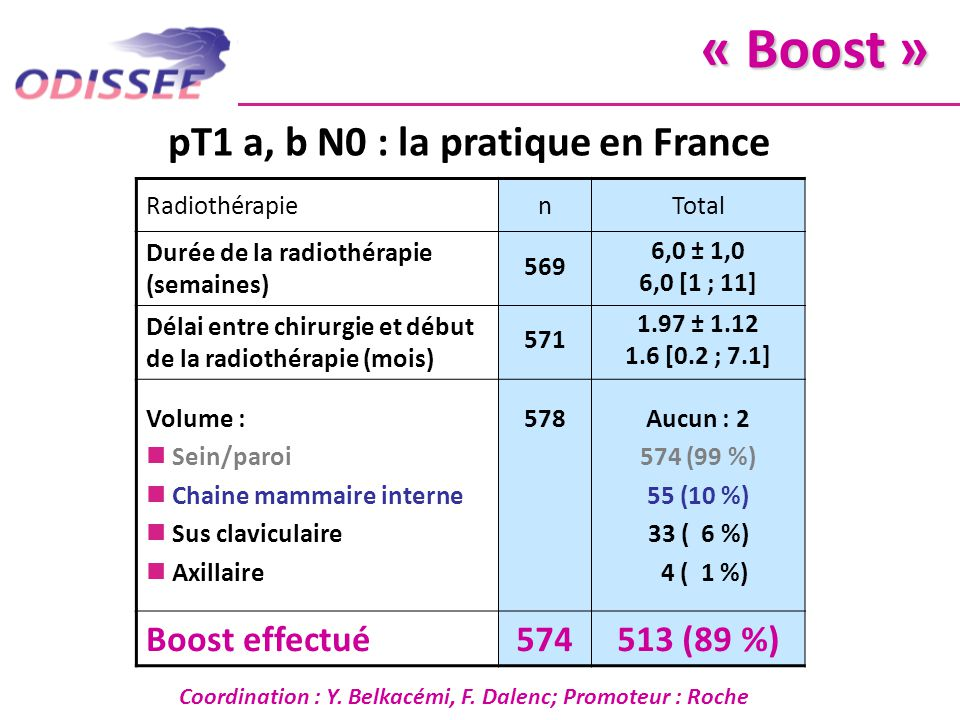 « Boost » pT1 a, b N0 : la pratique en France Boost effectué 574