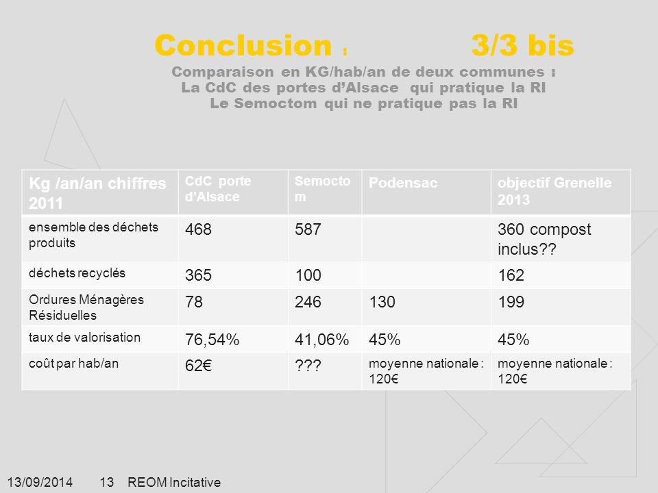 Conclusion : 3/3 bis Comparaison en KG/hab/an de deux communes : La CdC des portes d'Alsace qui pratique la RI Le Semoctom qui ne pratique pas la RI