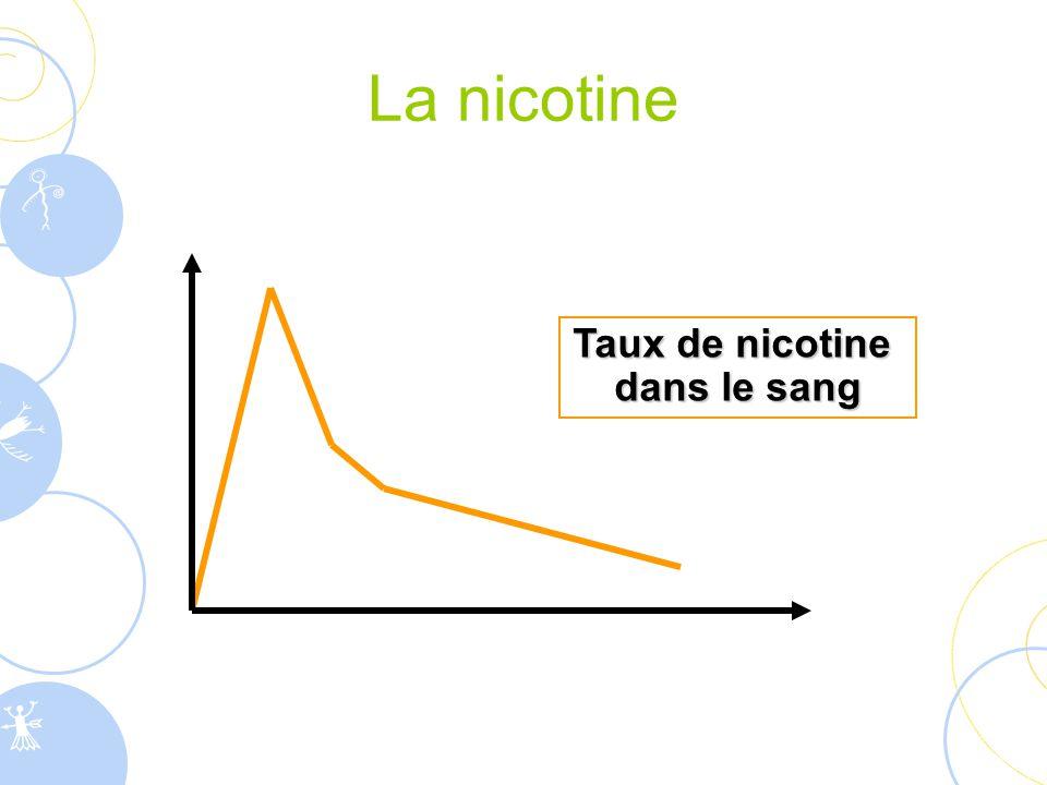 La nicotine Taux de nicotine dans le sang