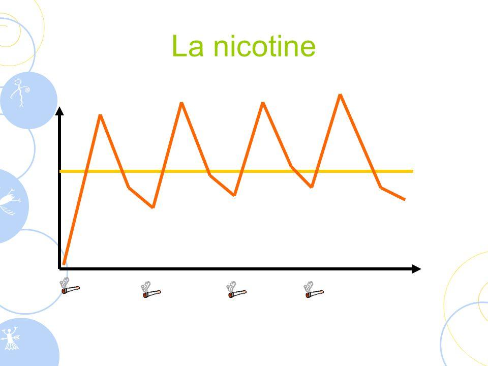 La nicotine