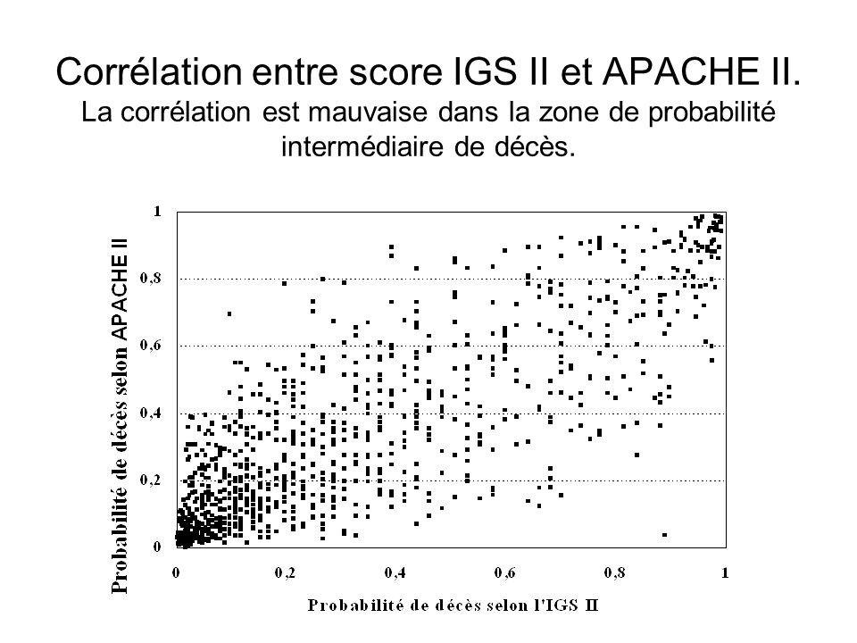 Corrélation entre score IGS II et APACHE II