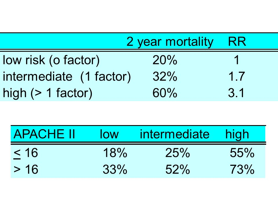 2 year mortality RR. low risk (o factor) 20% 1. intermediate (1 factor) 32% 1.7. high (> 1 factor)