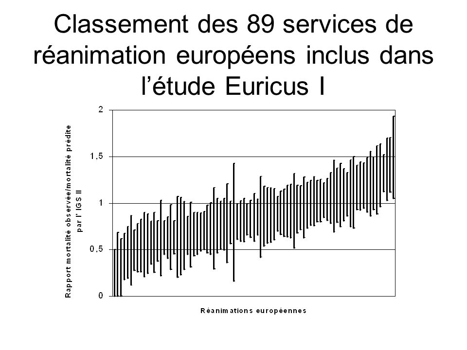 Classement des 89 services de réanimation européens inclus dans l'étude Euricus I
