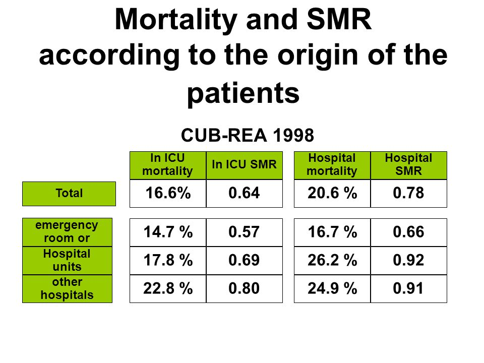 Mortality and SMR according to the origin of the patients CUB-REA 1998