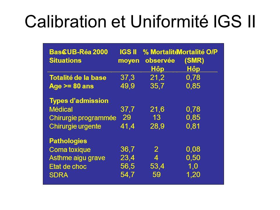 Calibration et Uniformité IGS II
