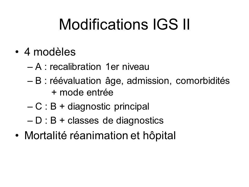 Modifications IGS II 4 modèles Mortalité réanimation et hôpital