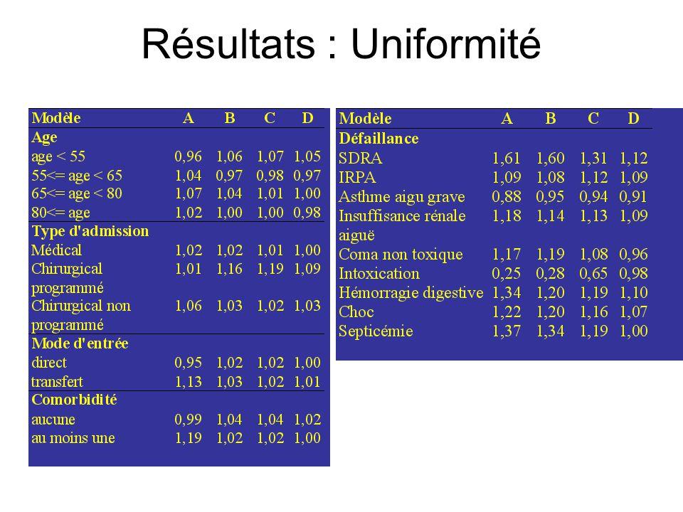 Résultats : Uniformité