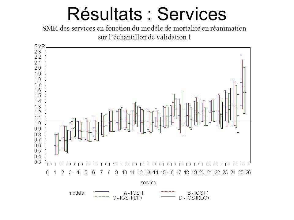 Résultats : Services SMR des services en fonction du modèle de mortalité en réanimation sur l'échantillon de validation 1.