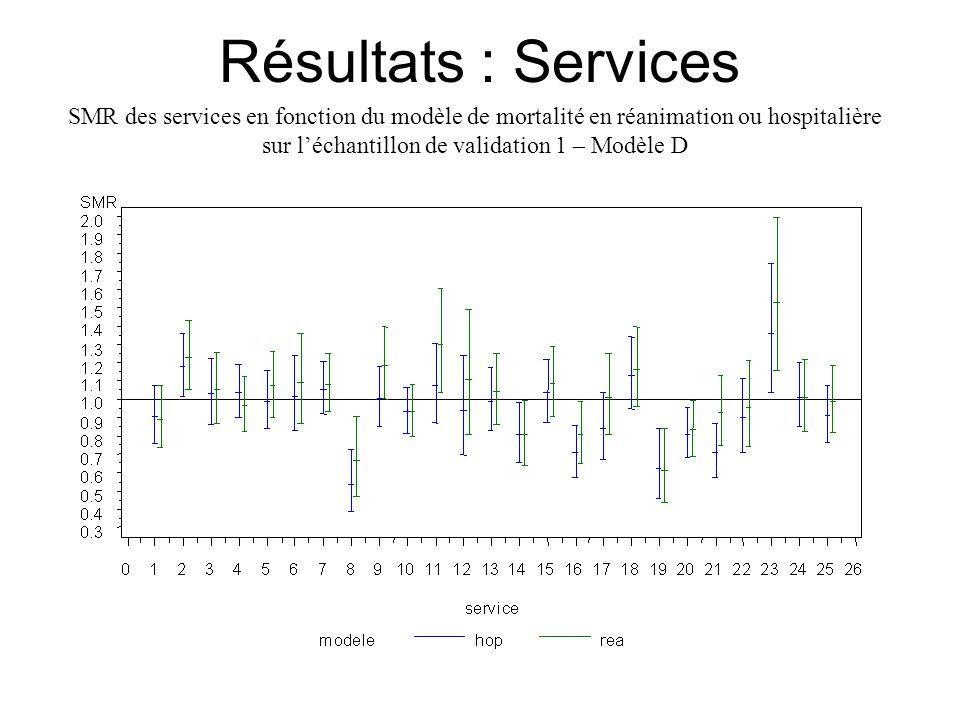 Résultats : Services SMR des services en fonction du modèle de mortalité en réanimation ou hospitalière sur l'échantillon de validation 1 – Modèle D.
