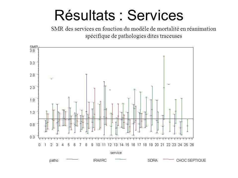 Résultats : Services SMR des services en fonction du modèle de mortalité en réanimation spécifique de pathologies dites traceuses.