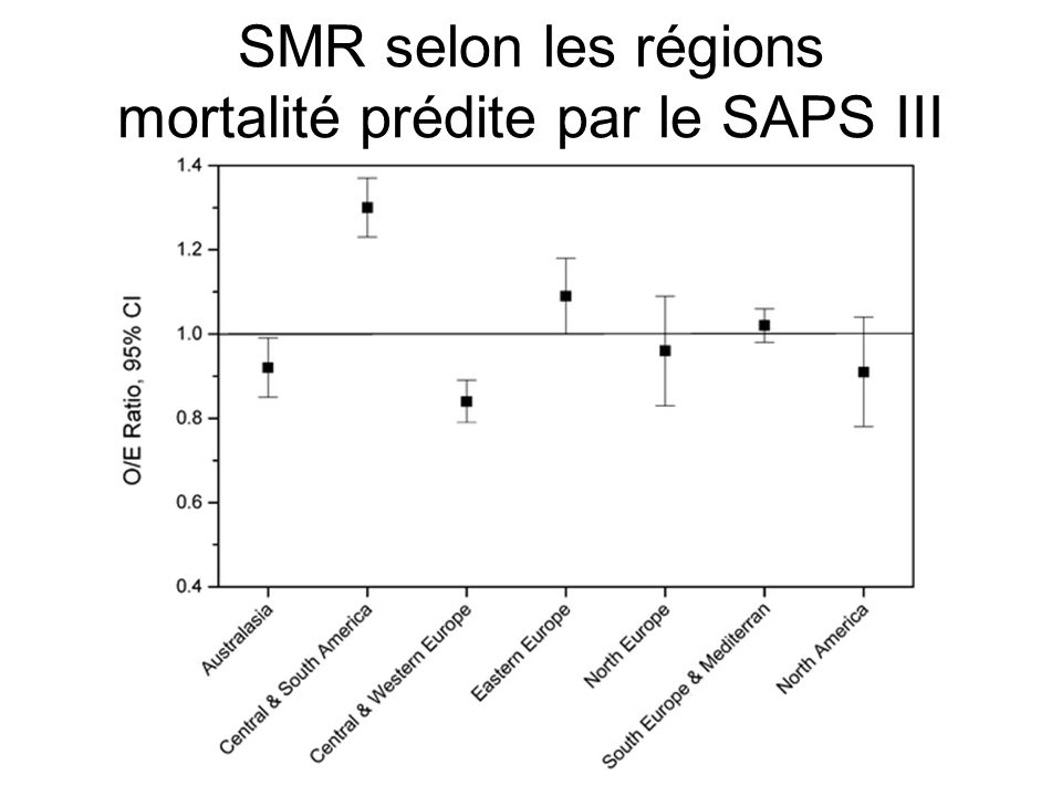 SMR selon les régions mortalité prédite par le SAPS III