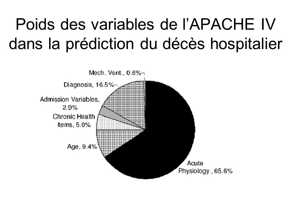 Poids des variables de l'APACHE IV dans la prédiction du décès hospitalier