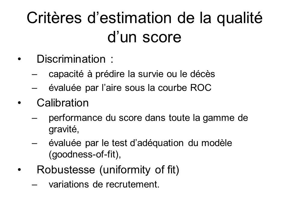 Critères d'estimation de la qualité d'un score