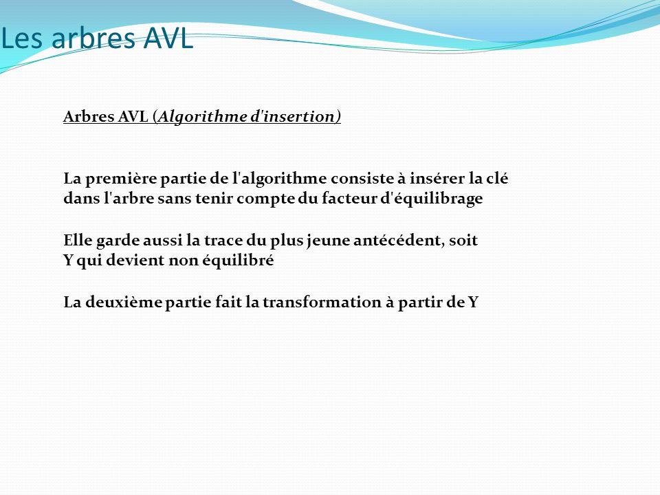 Les arbres AVL Arbres AVL (Algorithme d insertion)
