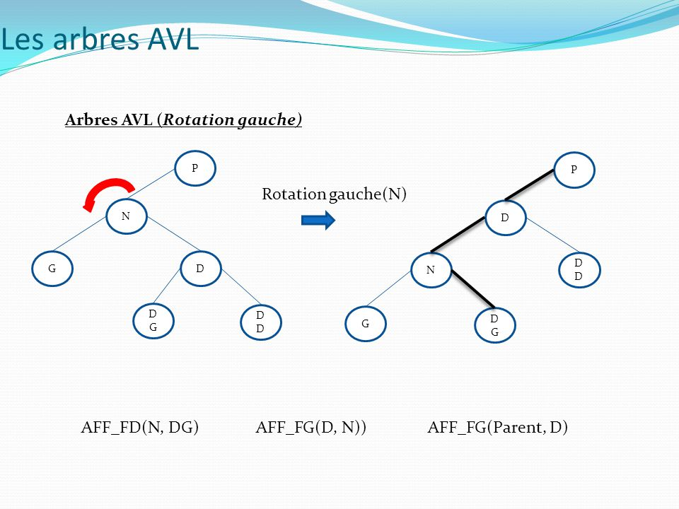 Les arbres AVL Arbres AVL (Rotation gauche) Rotation gauche(N)