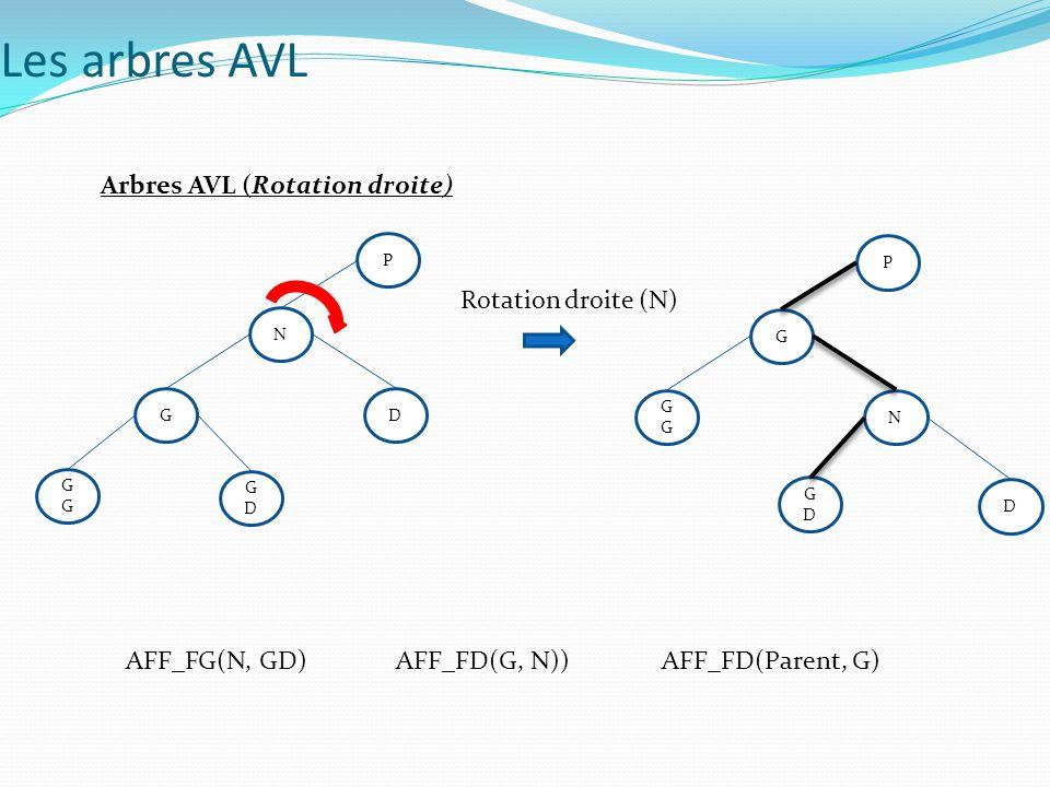 Les arbres AVL Arbres AVL (Rotation droite) Rotation droite (N)