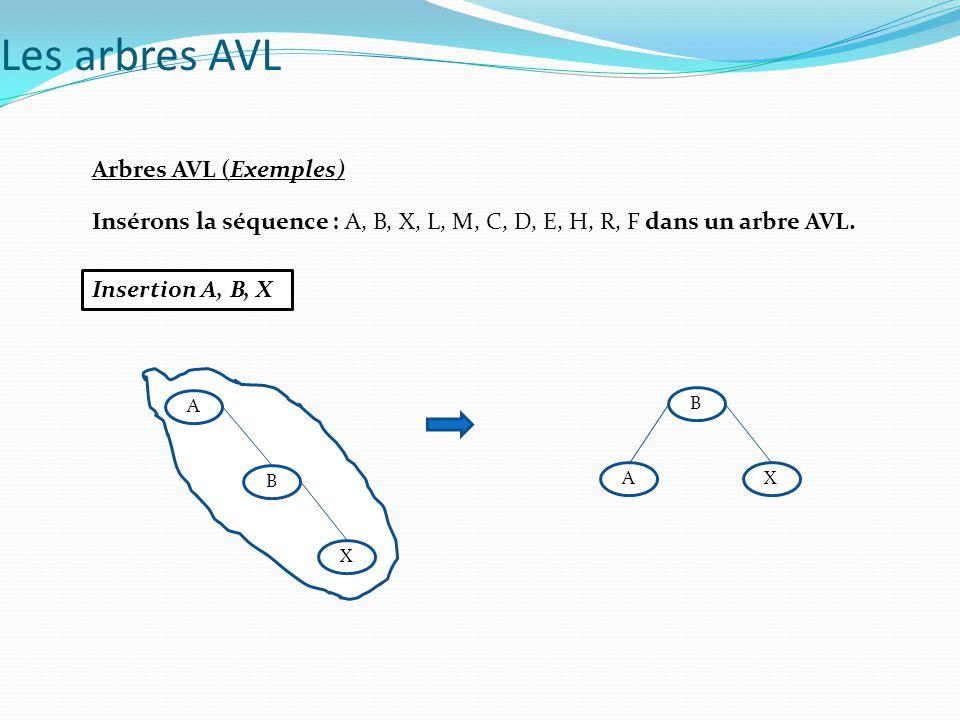 Les arbres AVL Arbres AVL (Exemples)