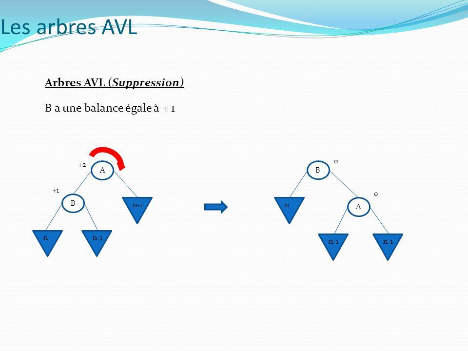 Les arbres AVL Arbres AVL (Suppression) B a une balance égale à + 1 A