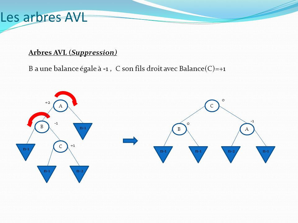 Les arbres AVL Arbres AVL (Suppression)