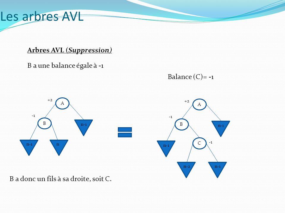Les arbres AVL Arbres AVL (Suppression) B a une balance égale à -1