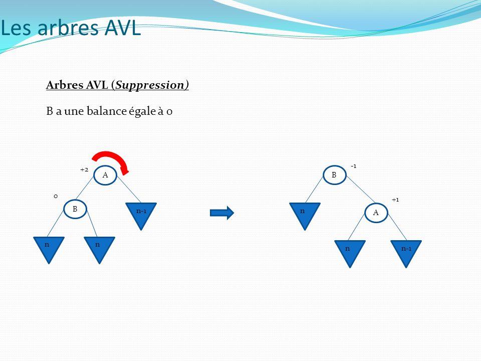 Les arbres AVL Arbres AVL (Suppression) B a une balance égale à 0 A B