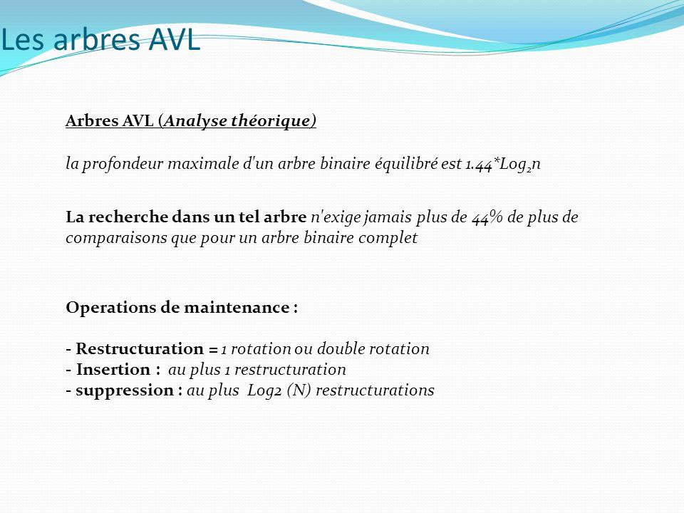 Les arbres AVL Arbres AVL (Analyse théorique)