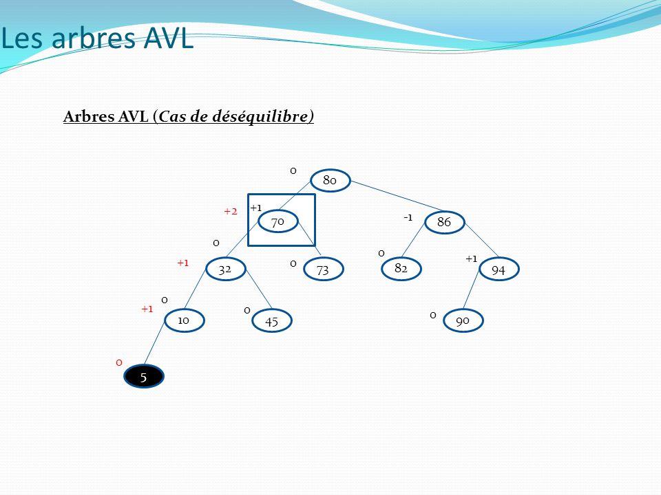 Les arbres AVL Arbres AVL (Cas de déséquilibre) 80 +2 +1 -1 70 86 +1