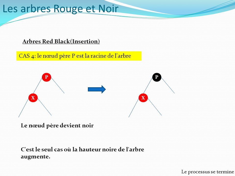 Les arbres Rouge et Noir