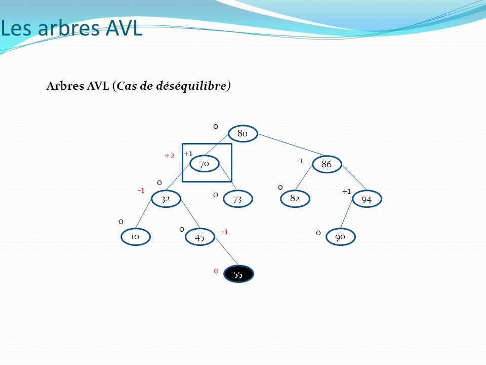 Les arbres AVL Arbres AVL (Cas de déséquilibre) 80 +2 +1 70 -1 86 -1