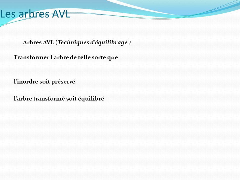 Les arbres AVL Arbres AVL (Techniques d équilibrage )