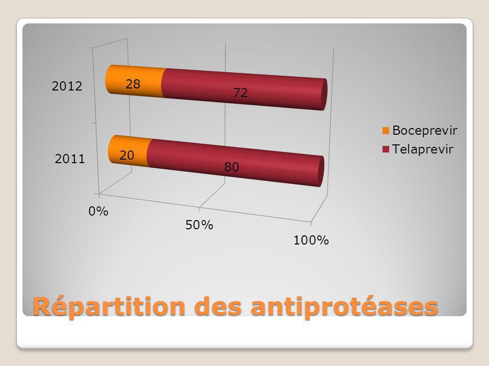 Répartition des antiprotéases