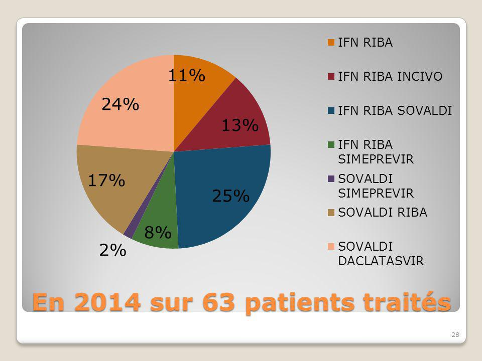 En 2014 sur 63 patients traités